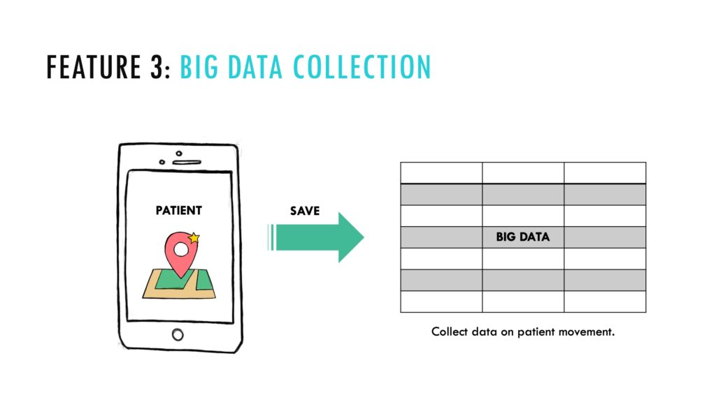 All of the patient's movement data will be stored to the cloud for further analysis.