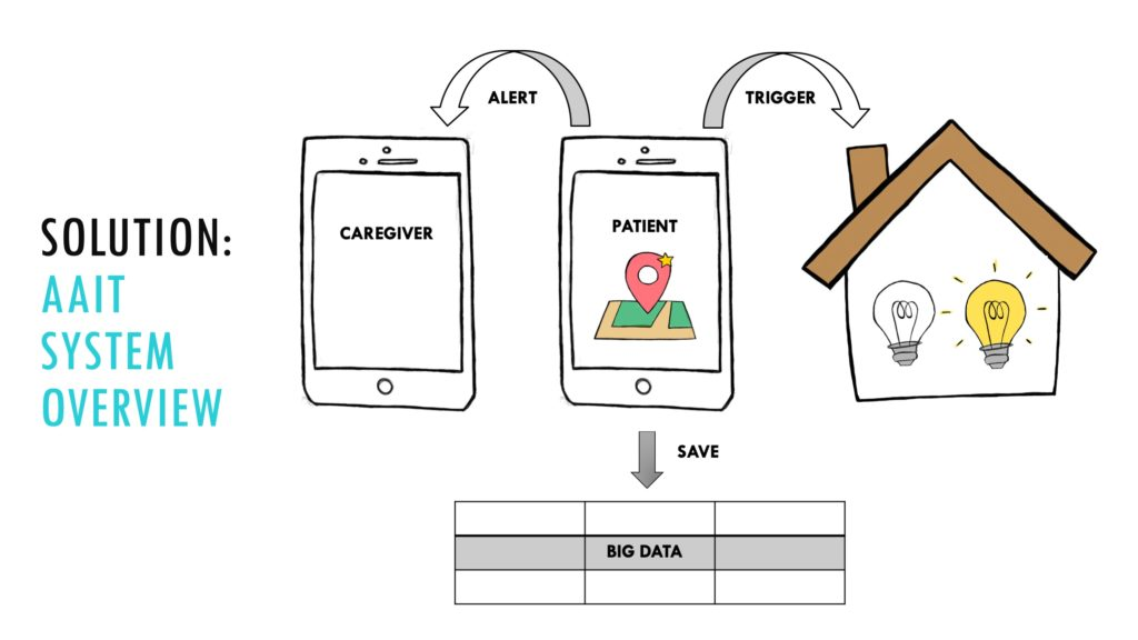 Patient's GPS location triggers an alert to the caregiver and controls whether the lights in the house are on or off. The patient's movement information is saved to the cloud.