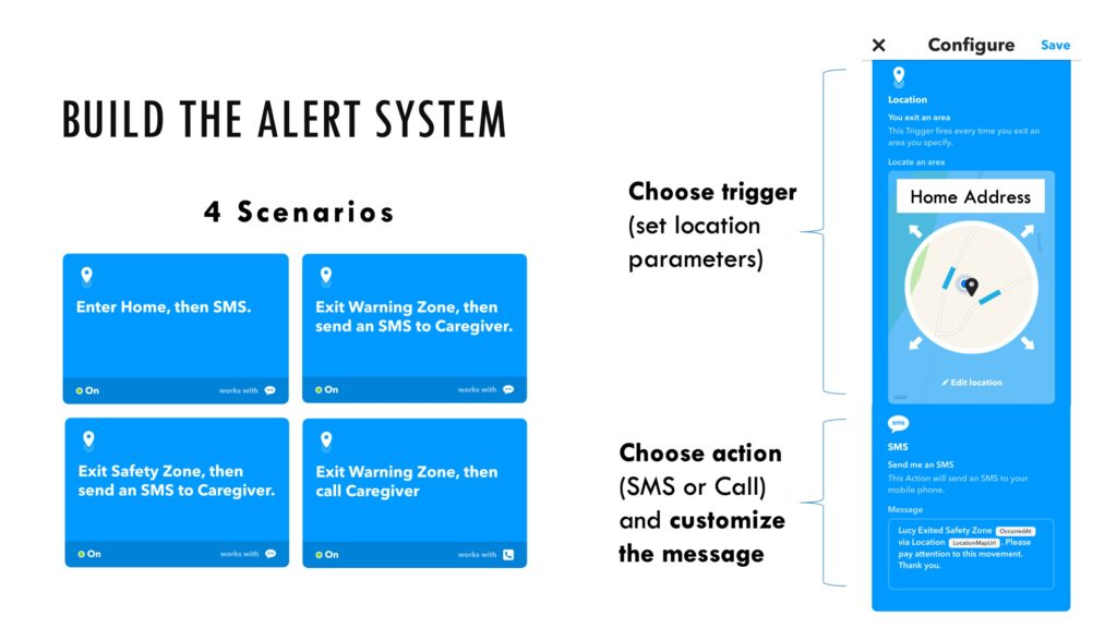 The Alert System uses the following logic: if Event, then Action. Depending on the trigger (the patient's location), the system sends an appropriate notification to the caregiver (either via SMS or phone call).