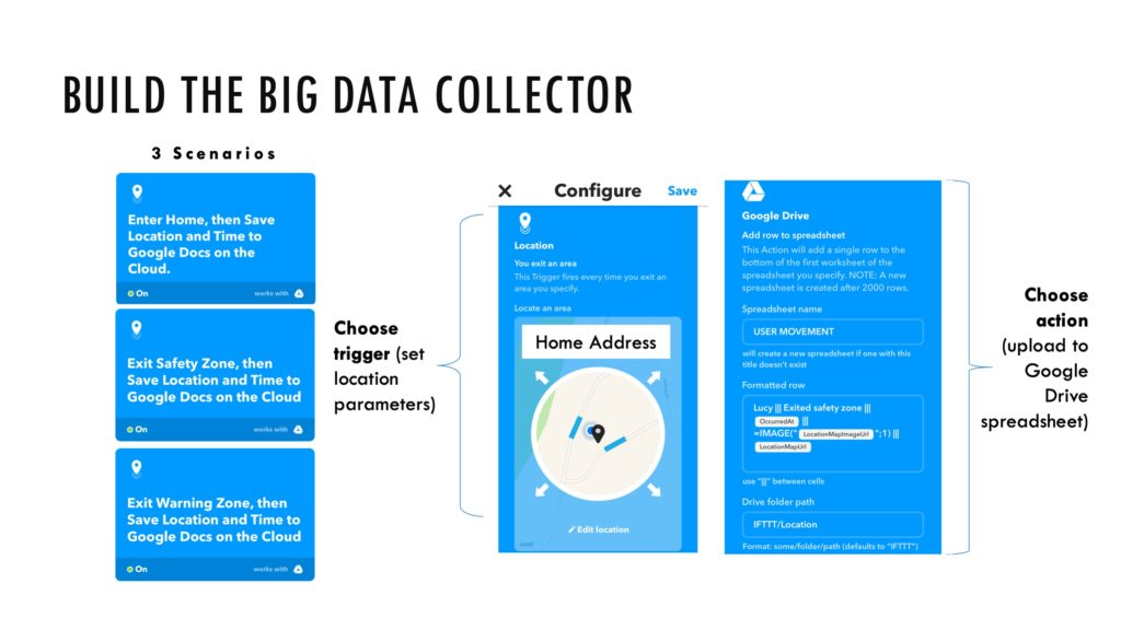 The Big Data Collector uses the following logic: if Event, then Action. When the patient exits or enters certain zones, the movement data is captured and stored in the cloud.